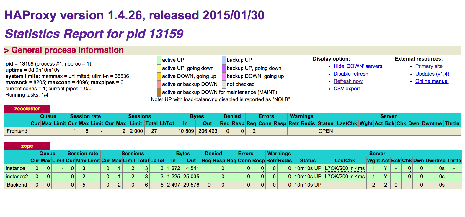 HAProxy Statistics Report
